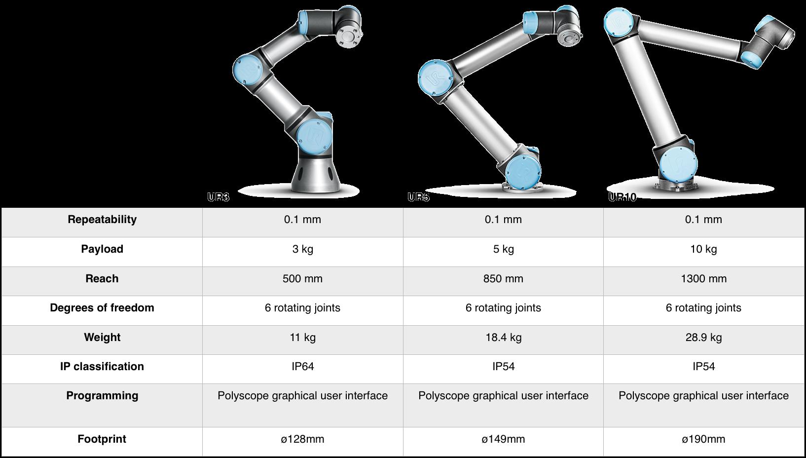 Universal Robots Table