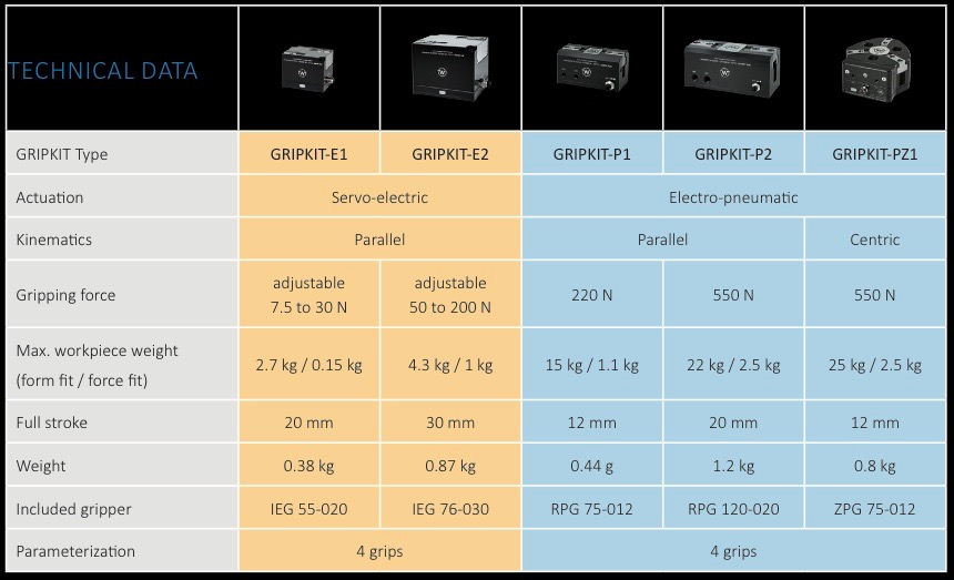 GritKit Type   Technical Data