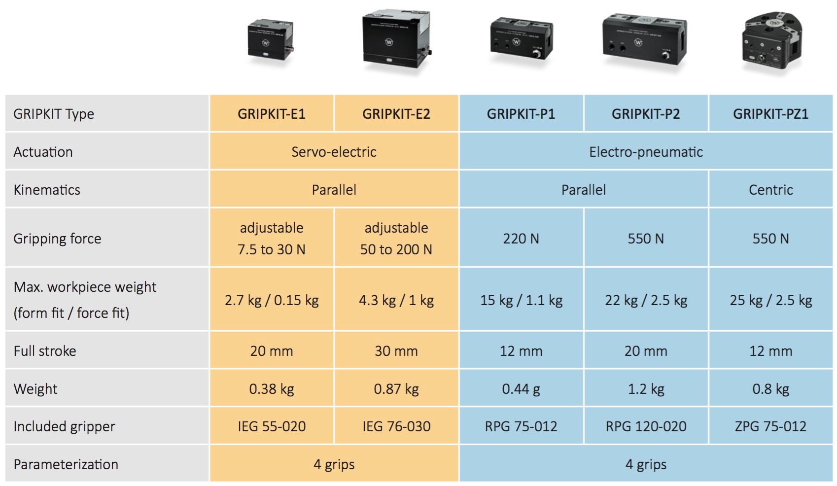 GritKit Type   Sydney Technical Data